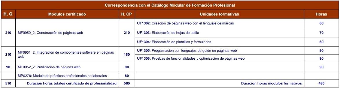 Tabla de unidades formativas de Confección y Publicación web