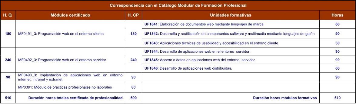 Tabla de unidades formativas de desarrollo de aplicaciones