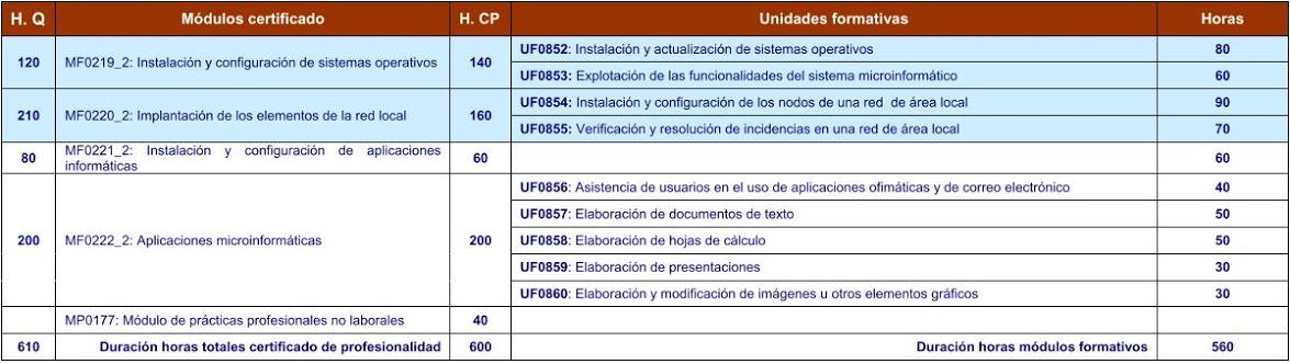 Tabla de unidades formativas de sistemas microinformáticos